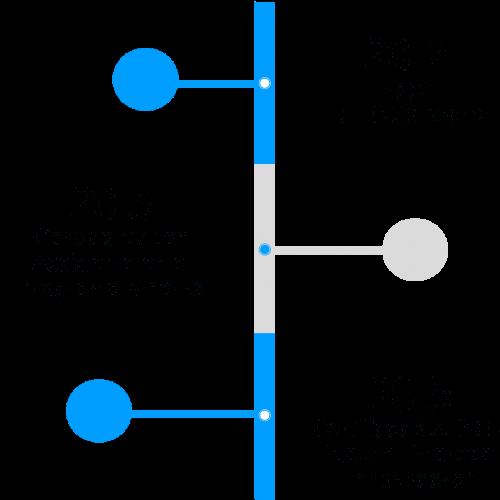 Linea temporal IDITIC Software