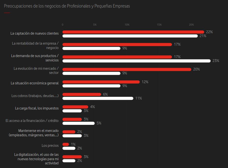 Tendencias de gestión de empresas para 2020 estudio vodafone